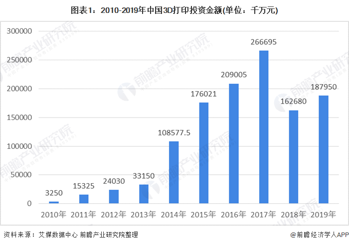 图表1:2010-2019年中国3D打印投资金额(单位:千万元)