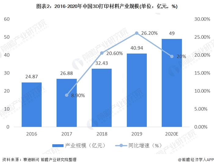 图表2:2016-2020年中国3D打印材料产业规模(单位:亿元,%)
