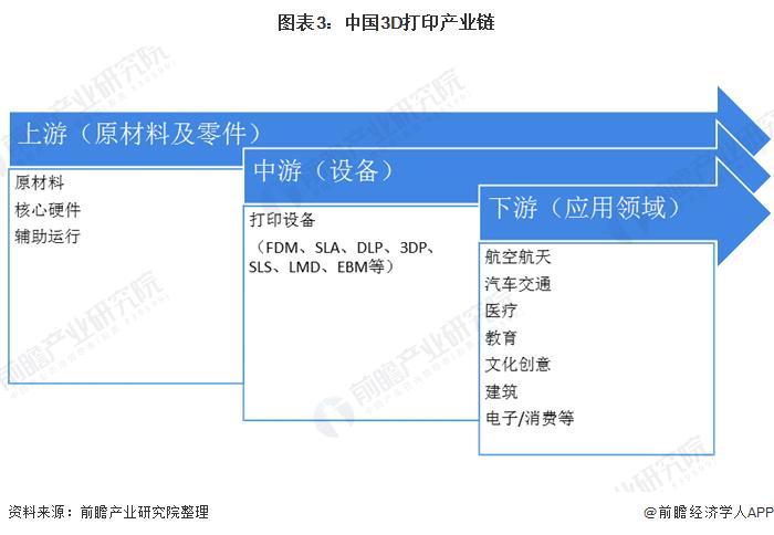 图表3:中国3D打印产业链