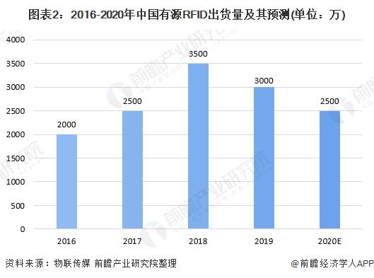 图表2:2016-2020年中国有源RFID出货量及其预测(单位:万)