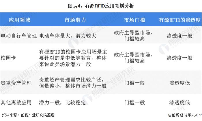 图表4:有源RFID应用领域分析