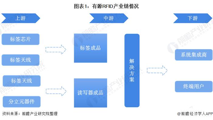 图表1:有源RFID产业链情况