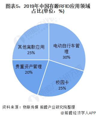 图表5:2019年中国有源RFID应用领域占比(单位:%)