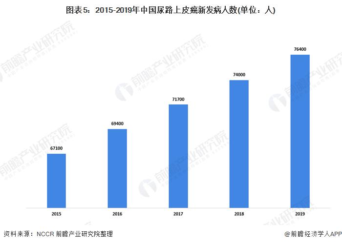 图表5:2015-2019年中国尿路上皮癌新发病人数(单位:人)