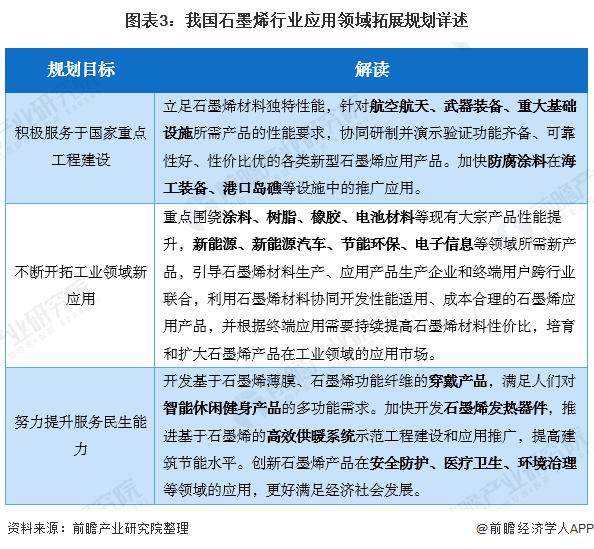 图表3:我国石墨烯行业应用领域拓展规划详述