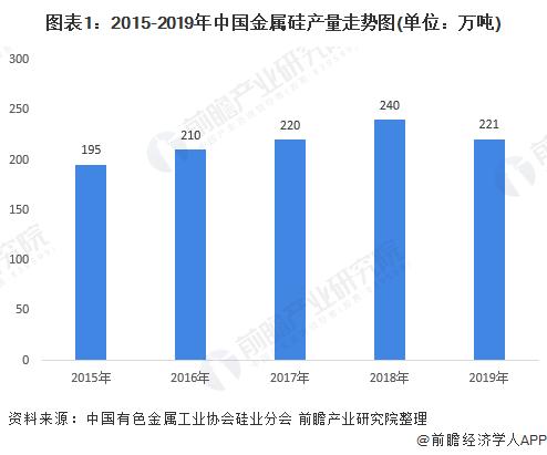 图表1:2015-2019年中国金属硅产量走势图(单位:万吨)