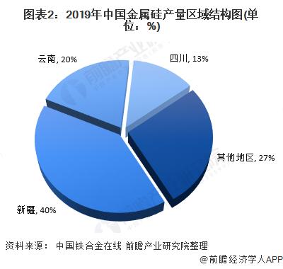 图表2:2019年中国金属硅产量区域结构图(单位:%)