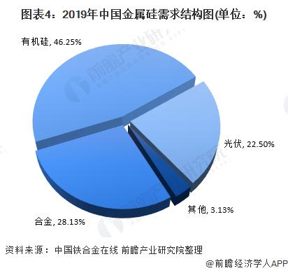 图表4:2019年中国金属硅需求结构图(单位:%)