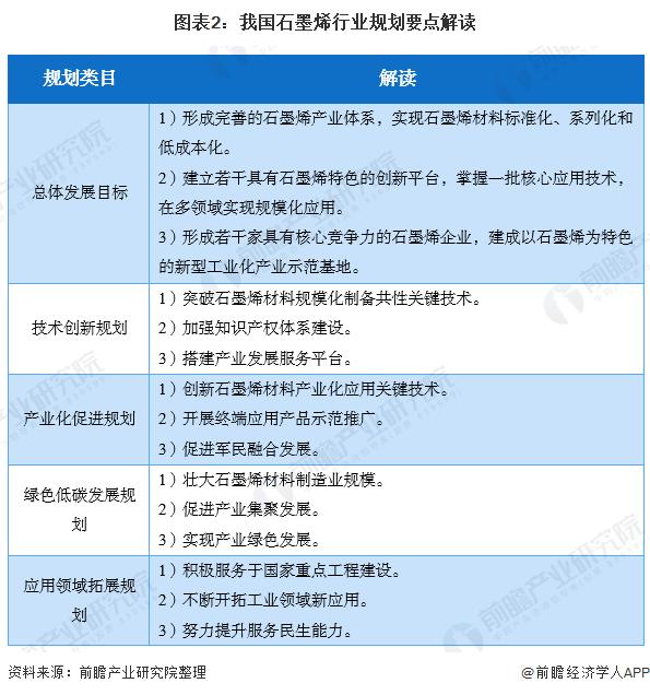 图表2:我国石墨烯行业规划要点解读