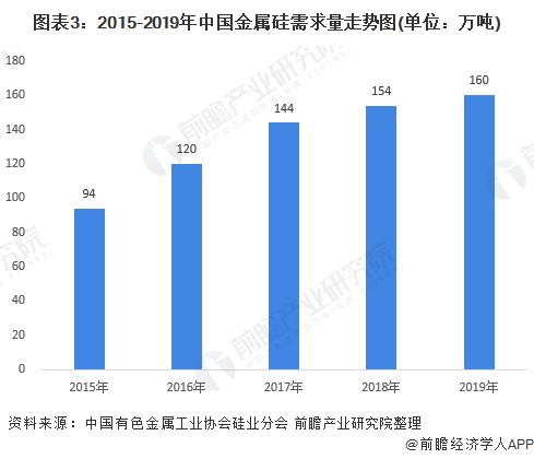 图表3:2015-2019年中国金属硅需求量走势图(单位:万吨)