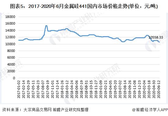 图表5:2017-2020年6月金属硅441国内市场价格走势(单位:元/吨)