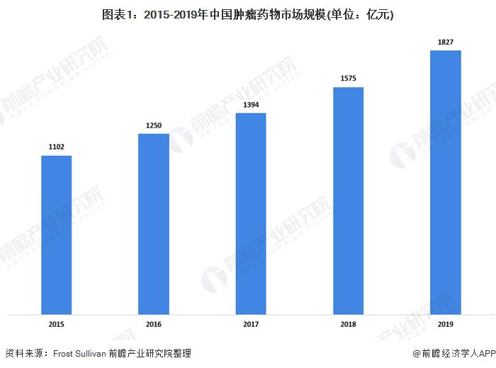 图表1:2015-2019年中国肿瘤药物市场规模(单位:亿元)