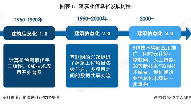 图表1:建筑业信息化发展历程