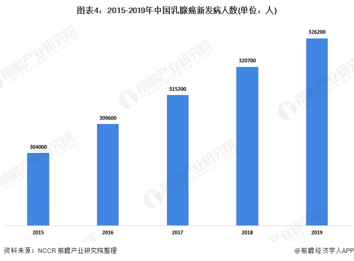 图表4:2015-2019年中国乳腺癌新发病人数(单位:人)