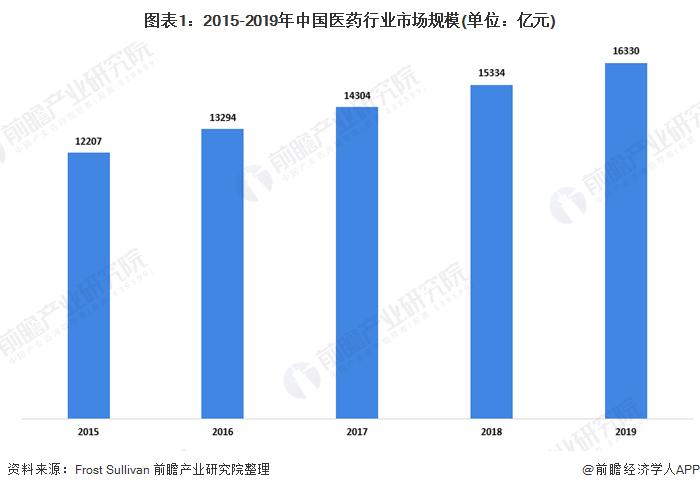 图表1:2015-2019年中国医药行业市场规模(单位:亿元)
