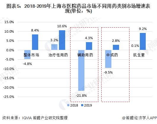 图表5:2018-2019年上海市医院药品市场不同用药类别市场增速表现(单位:%)
