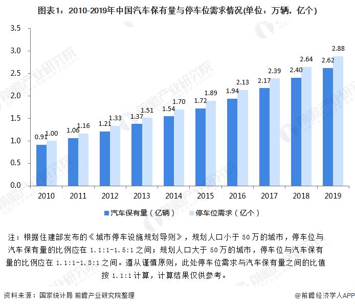 图表1:2010-2019年中国汽车保有量与停车位需求情况(单位:万辆,亿个)