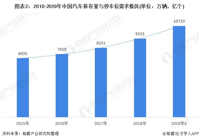 图表2:2010-2019年中国汽车保有量与停车位需求情况(单位:万辆,亿个)