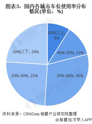 图表3:国内各城市车位使用率分布情况(单位:%)