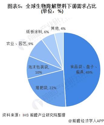 图表5:全球生物降解塑料下游需求占比(单位:%)
