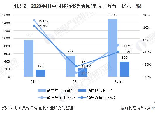 图表2:2020年H1中国冰箱零售情况(单位:万台,亿元,%)