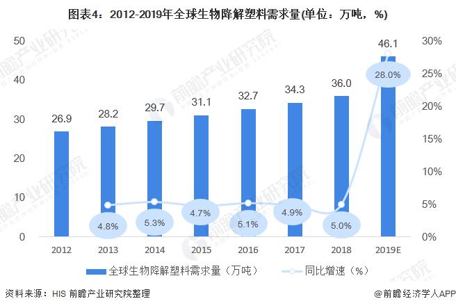图表4:2012-2019年全球生物降解塑料需求量(单位:万吨,%)