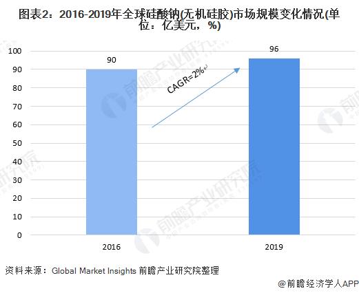 图表2:2016-2019年全球硅酸钠(无机硅胶)市场规模变化情况(单位:亿美元,%)