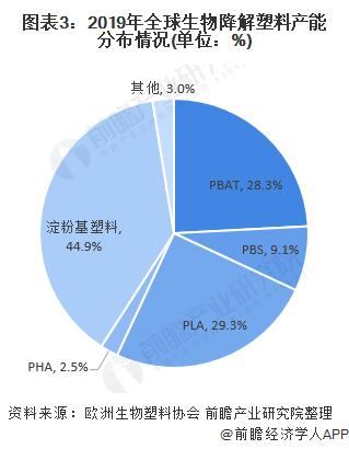 图表3:2019年全球生物降解塑料产能分布情况(单位:%)