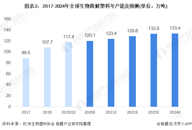 图表2:2017-2024年全球生物降解塑料年产能及预测(单位:万吨)