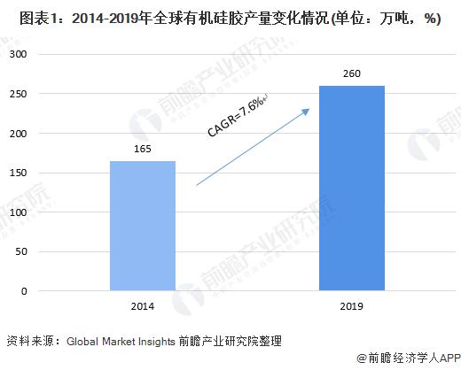 图表1:2014-2019年全球有机硅胶产量变化情况(单位:万吨,%)