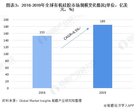 图表3:2016-2019年全球有机硅胶市场规模变化情况(单位:亿美元,%)
