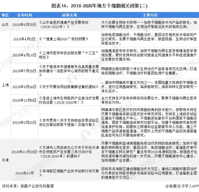 图表14:2018-2020年地方干细胞相关政策(二)
