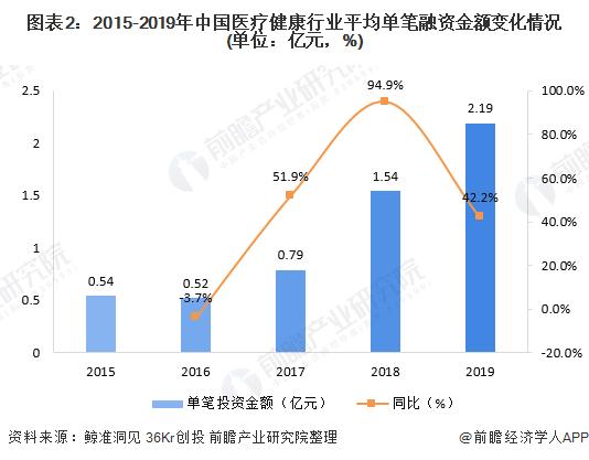 圖表2:2015-2019年中國醫療健康行業平均單筆融資金額變化情況(單位:億元,%)