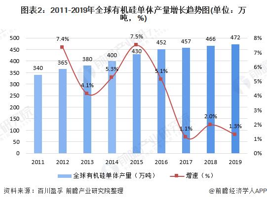 图表2:2011-2019年全球有机硅单体产量增长趋势图(单位:万吨,%)