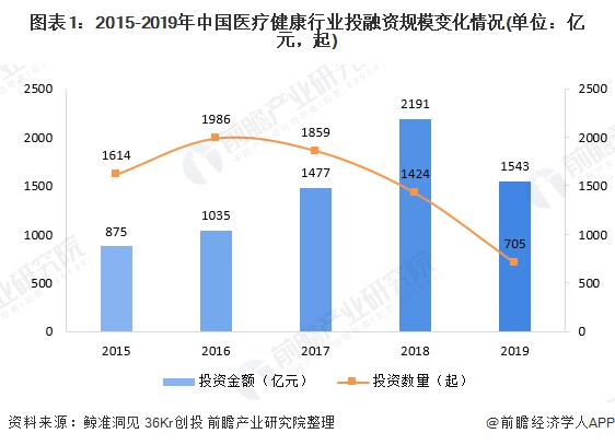 圖表1:2015-2019年中國醫療健康行業投融資規模變化情況(單位:億元,起)