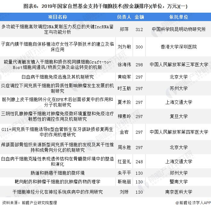 图表6:2019年国家自然基金支持干细胞技术(按金额排序)(单位:万元)(一)
