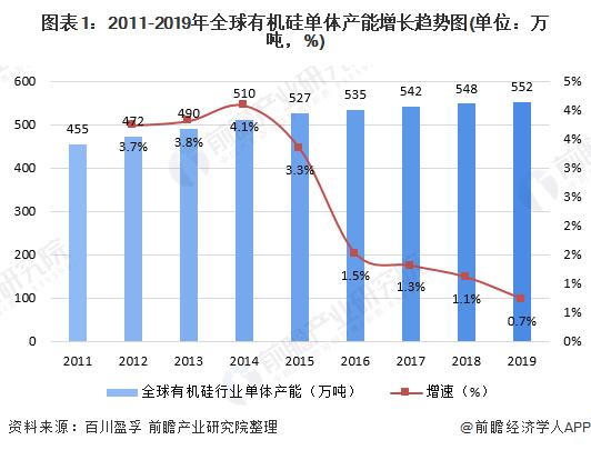 图表1:2011-2019年全球有机硅单体产能增长趋势图(单位:万吨,%)