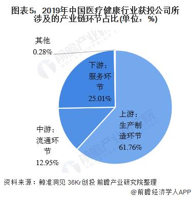 圖表5:2019年中國醫療健康行業獲投公司所涉及的產業鏈環節占比(單位:%)
