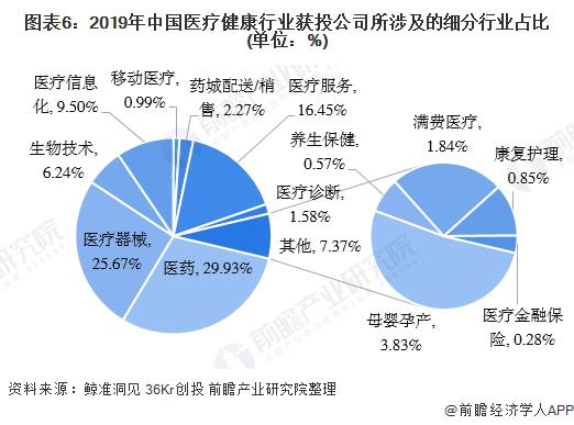 圖表6:2019年中國醫療健康行業獲投公司所涉及的細分行業占比(單位:%)