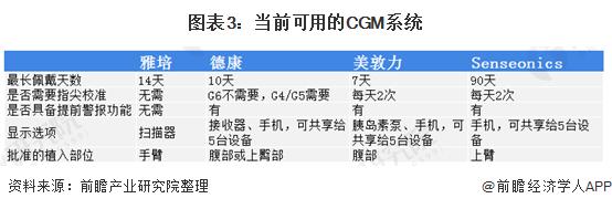 图表3:当前可用的CGM系统