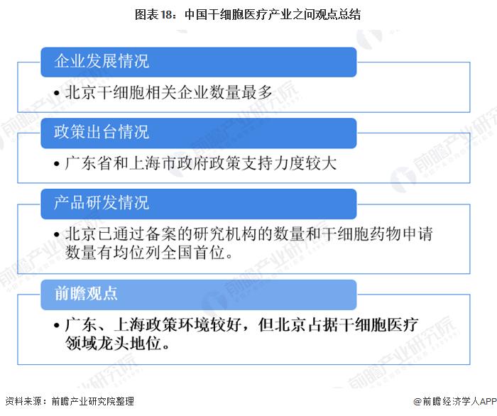 图表18:中国干细胞医疗产业之问观点总结