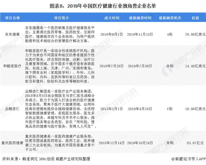 圖表8:2019年中國醫療健康行業獨角獸企業名單
