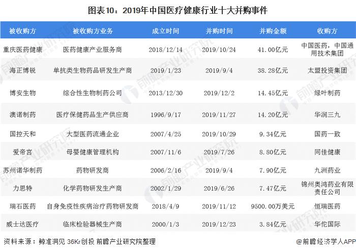 圖表10:2019年中國醫療健康行業十大并購事件
