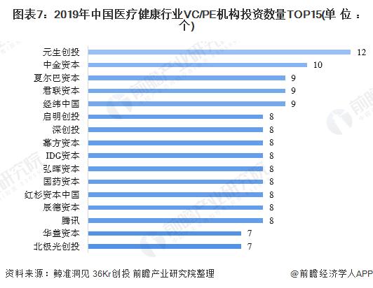 圖表7:2019年中國醫療健康行業VC/PE機構投資數量TOP15(單位:個)