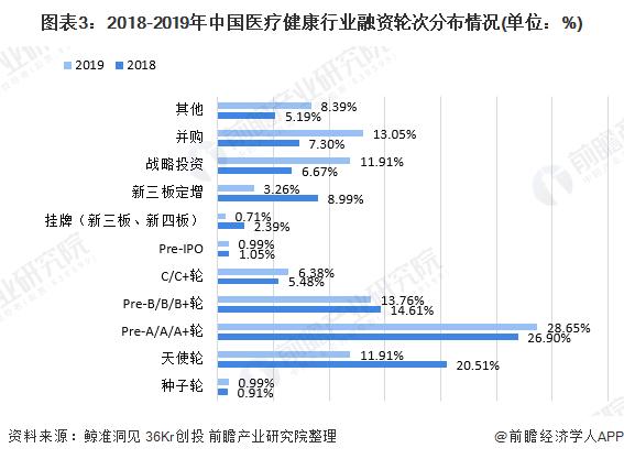 圖表3:2018-2019年中國醫療健康行業融資輪次分布情況(單位:%)