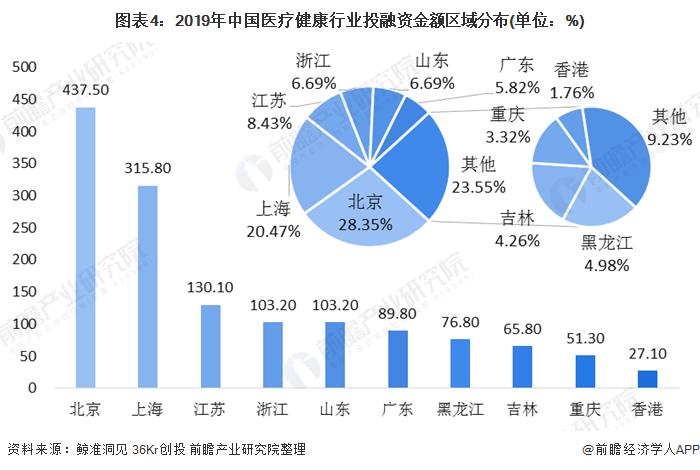 圖表4:2019年中國醫療健康行業投融資金額區域分布(單位:%)
