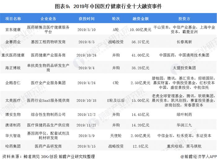 圖表9:2019年中國醫療健康行業十大融資事件