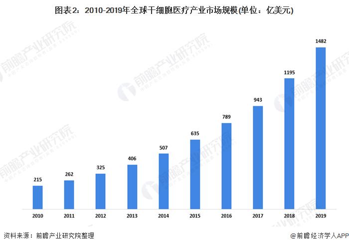 图表2:2010-2019年全球干细胞医疗产业市场规模(单位:亿美元)