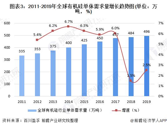 图表3:2011-2019年全球有机硅单体需求量增长趋势图(单位:万吨,%)