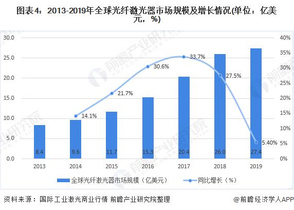 图表4:2013-2019年全球光纤激光器市场规模及增长情况(单位:亿美元,%)